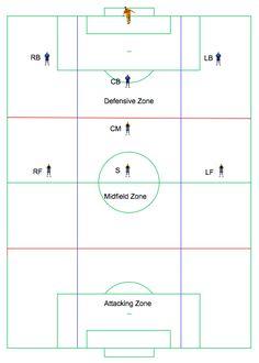 Soccer Position Diagrams for 8v8  Visit wwwSoccerHelp