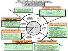 PDSA with Key Questions PDSA Pinterest Keys