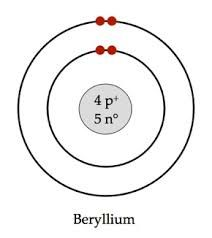 oxygen atom | atoms atoms everywhere | Pinterest | Stars
