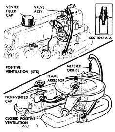 vacuum hoses 250 and 292 inline 1977? heavy duty emissions #Chevy #Diagram #hoses   Hot Rods