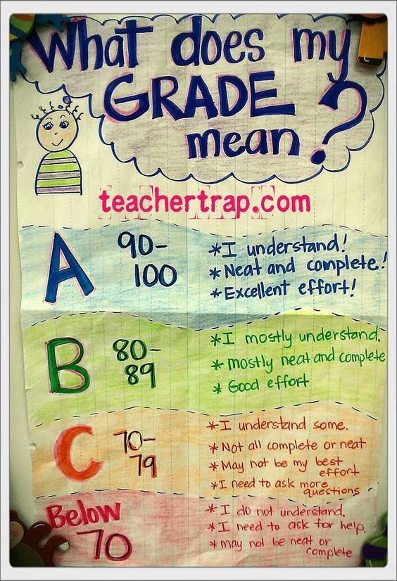 50 Shades of Grades My goals, Anchor charts and Teaching