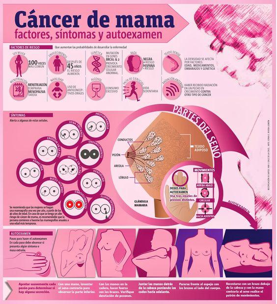 Cáncer de mama: lo que debes de saber #infografia #infographic #health: