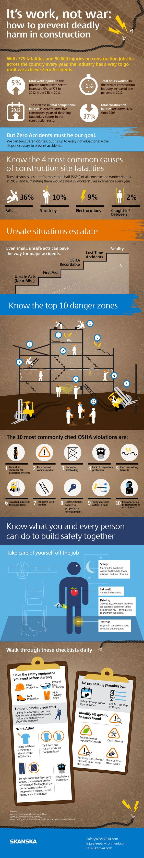 Construction Safety Infographic And Construction On Pinterest