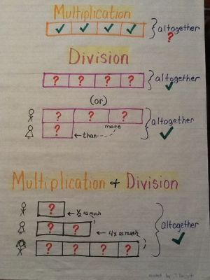 Strip diagrams for multiplication and division anchor chart | Strip diagrams | Pinterest