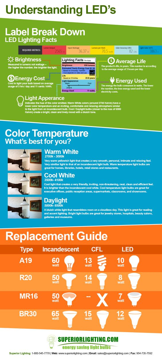 Understanding LED's Infographic Get to know the label of