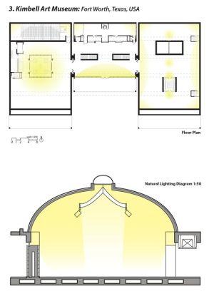 Natural lighting study diagram of the Kimbell Museum
