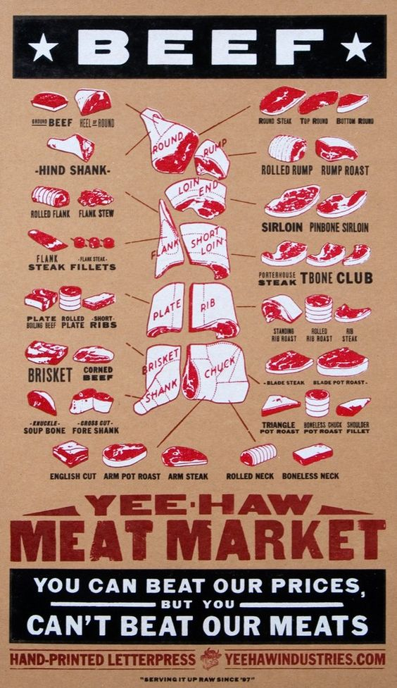 BEEF BUTCHER MEAT Market Cuts of Meat Hand Printed