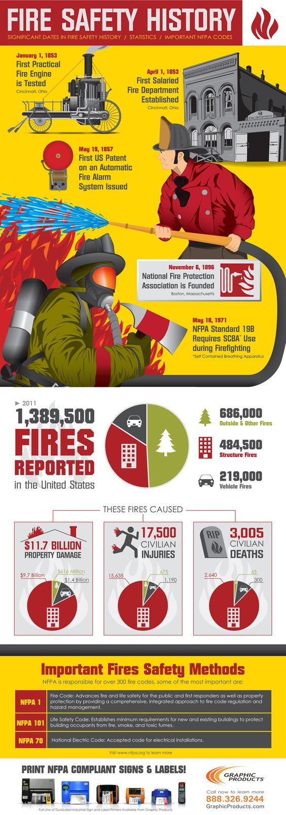 Fire Safety Infographic Safety Infographics Pinterest