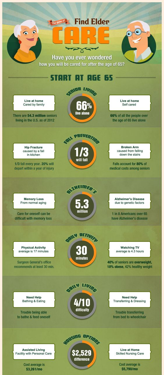 We Know A Place Elder Care InfoGraphic http//www