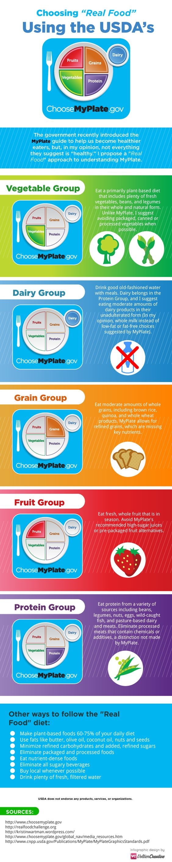Infographic A Real Food MyPlate Plates, The old and
