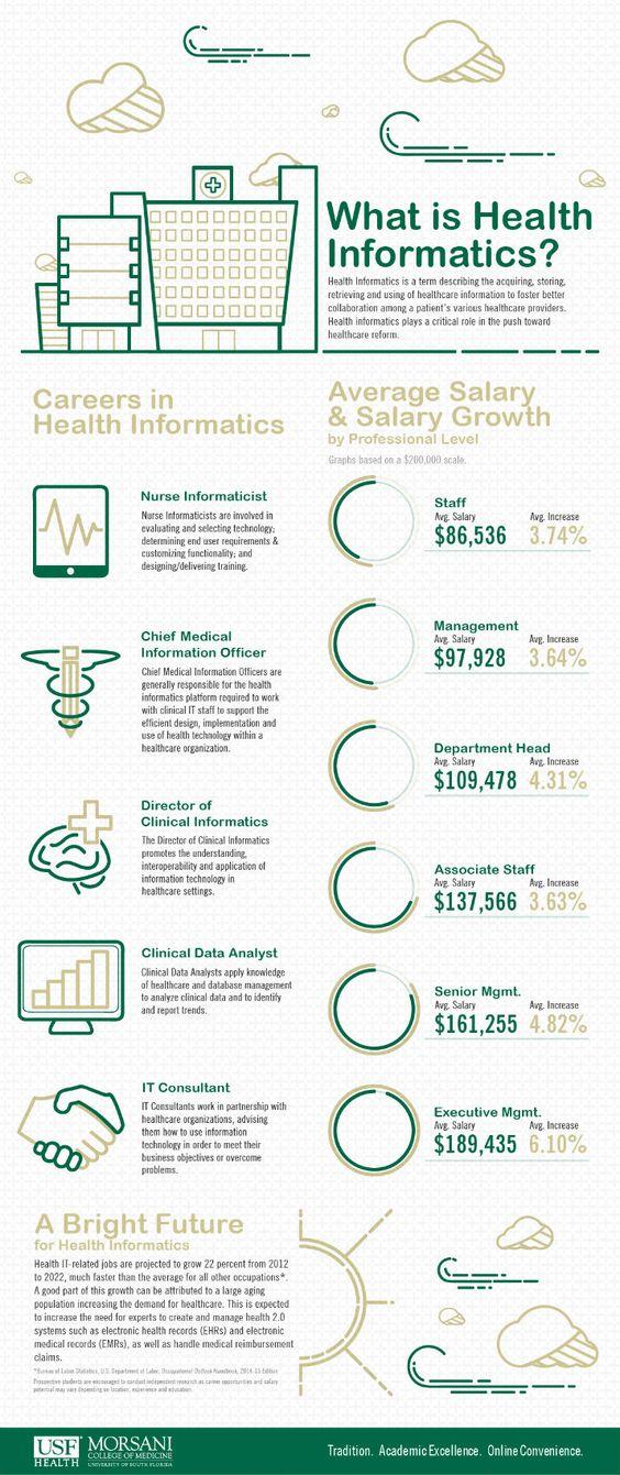 Health Informatics is a term describing the acquiring
