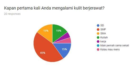 Survey perawatan jerawatn dirumah - mayoritas mengalami jerawat pas SMP