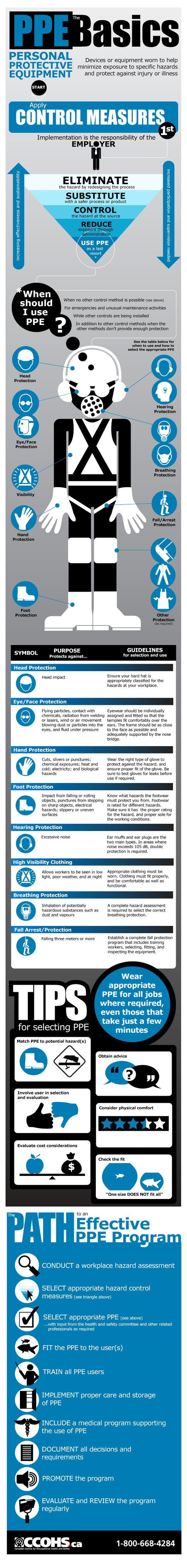 Learn more about the most common types of PPE, as well as