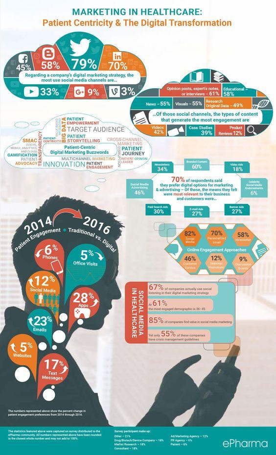 New survey reveals trends in epharma marketing (2016