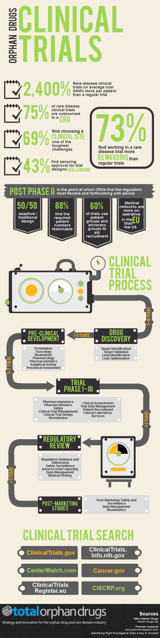 Infographic Rare disease clinical trial facts and figures