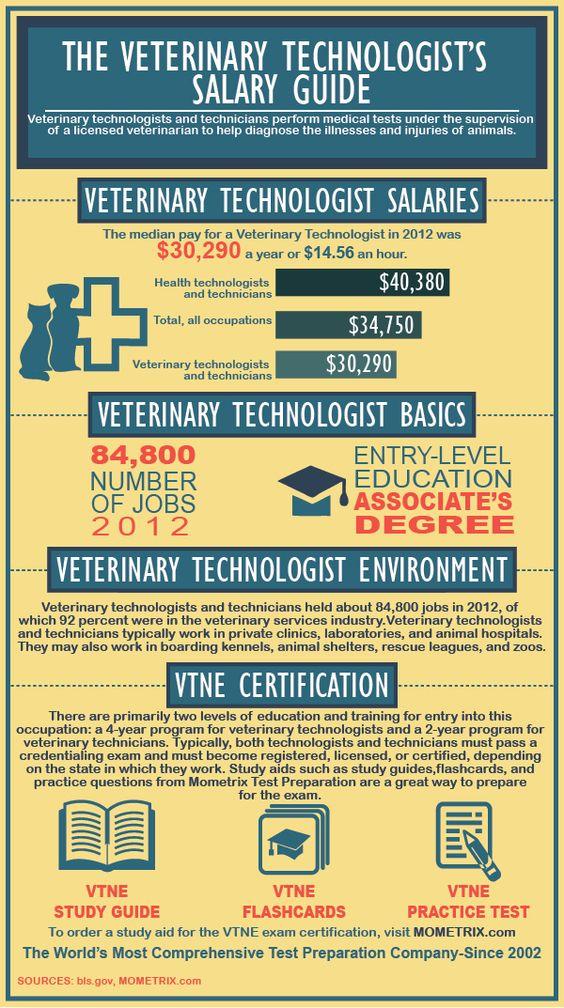 Veterinary technician salary, Veterinary technician and