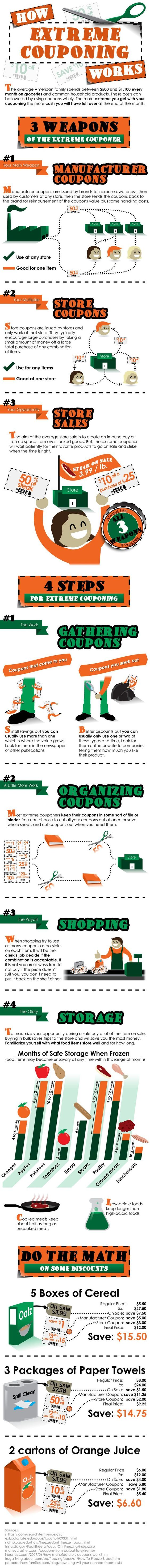 Food infographic Extreme Couponing [Infographic] | RewardIt Coupons