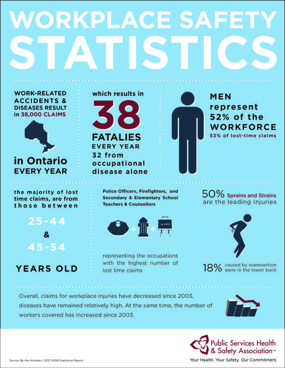 Ontario Workplace Safety Statistics Health & Safety
