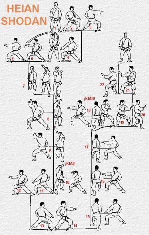 Shotokan Heian Shodan | Heian Shodan Diagram  UKAI