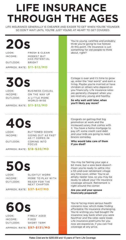 Life Insurance Through the Ages http//AllstateBlueBell