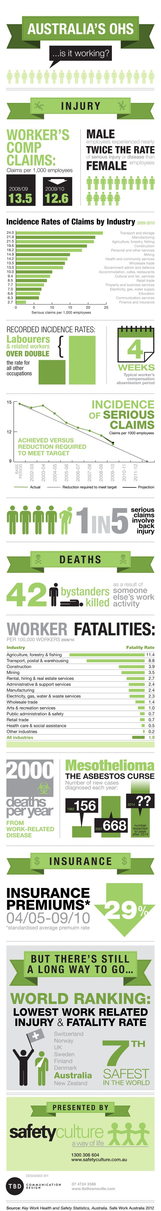 Health and safety, Statistics and Environment on Pinterest
