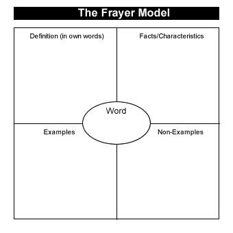frayer model template math letter l likewise how to draw a easy Semantic Mapping Graphic Organizer