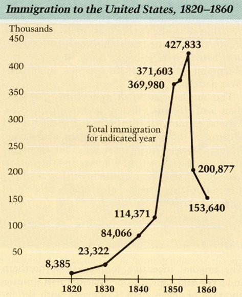 19th Century US Immigration Statistics Timelines Maps