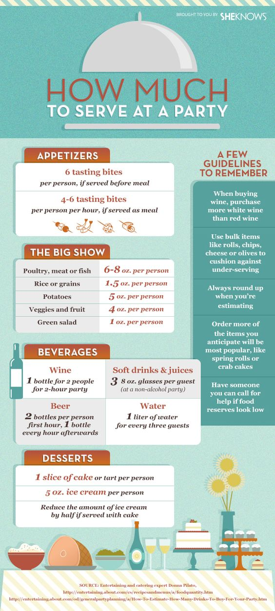 Our guide to how much to serve at a party