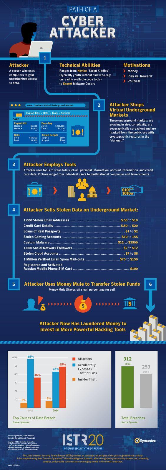 Security Threat Report 2015 Symantec