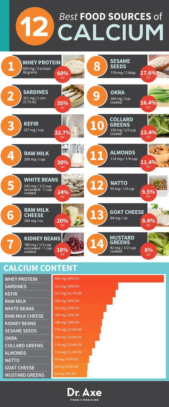 Health, Food and Bone health on Pinterest