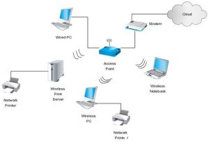This work diagram illustrates use of a wireless router