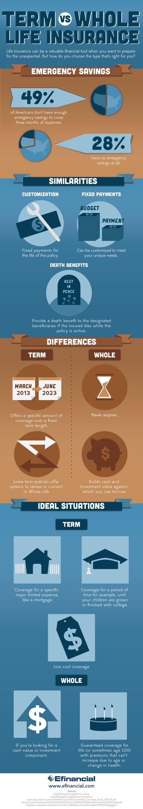 Term vs. Whole Life Insurance Life Insurance Infographic
