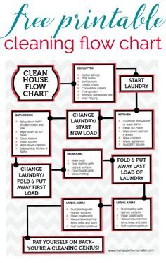 Free Printable Cleaning Flow Chart-this guide helps keep my cleaning on track so I can get more done in less time!: