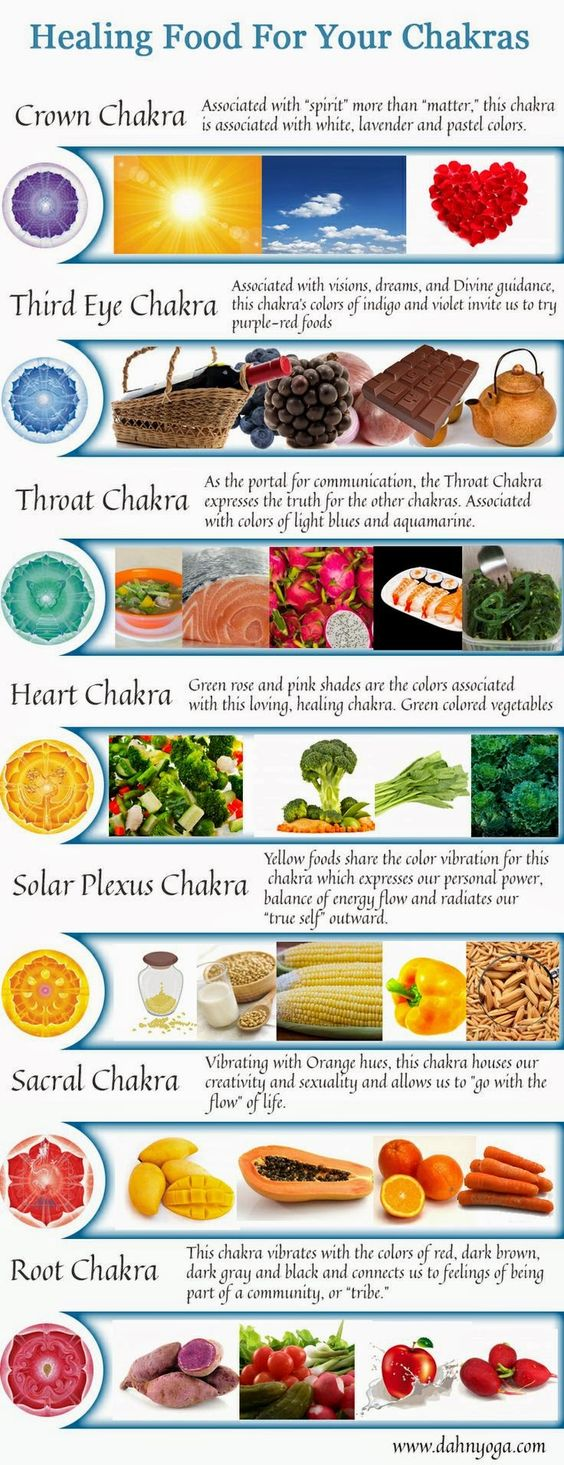 food and chakras - Google Search: