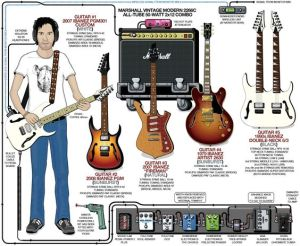 A detailed gear diagram of Paul Gilbert's stage setup that