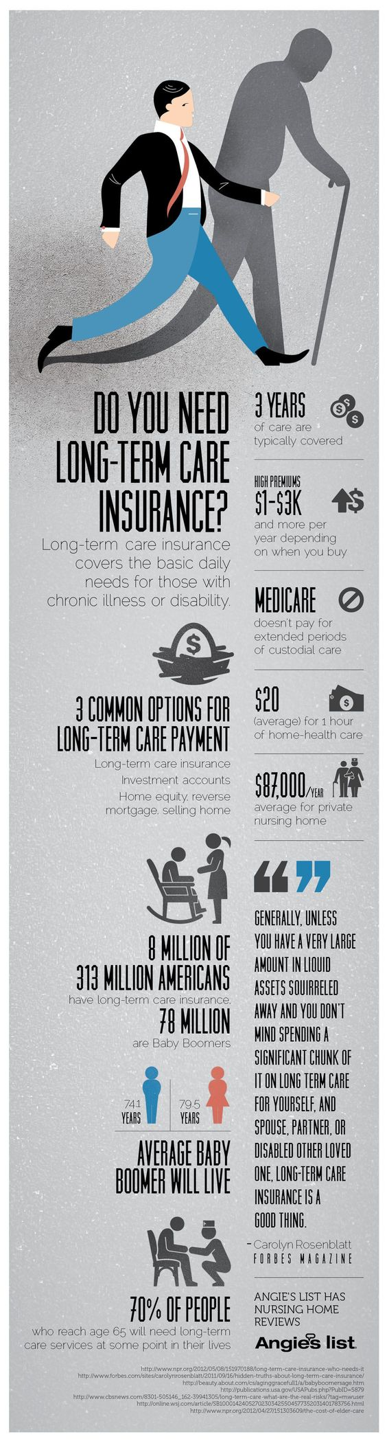 Infographic Do you need longterm care insurance