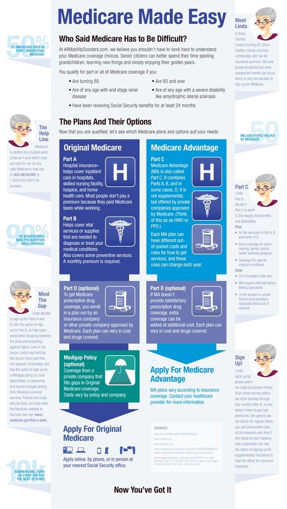 Medicare made easy! Great infographic laying it out