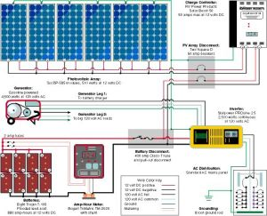 Typical Diagram for a Small RV or Cabin Solar Electric