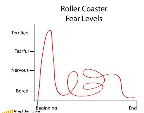 Image result for line graphs emotions and timefunny