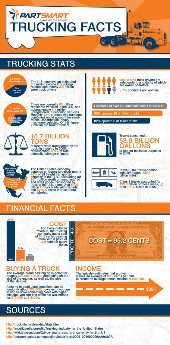 Transportation Industry Facts 2011 Infographic We