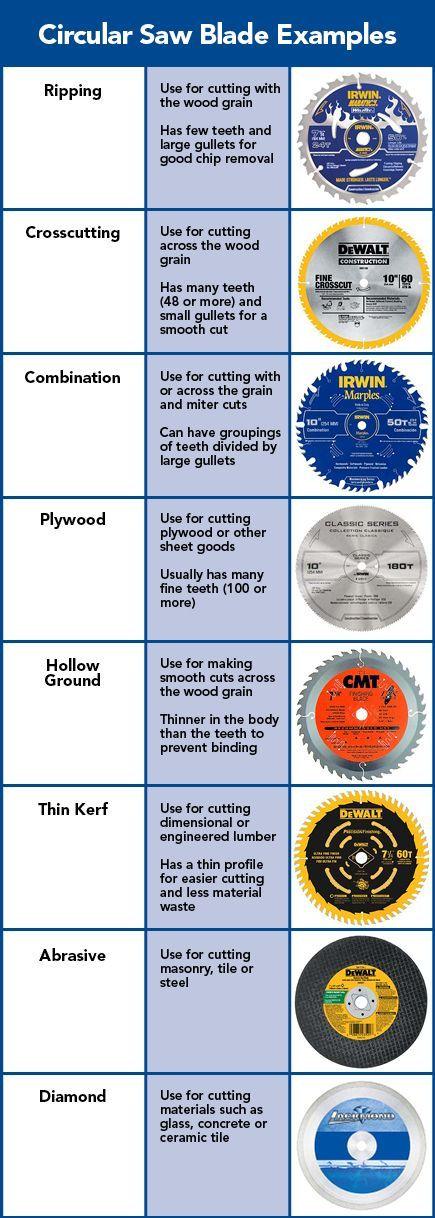 Circular Saw Blade Comparison Chart