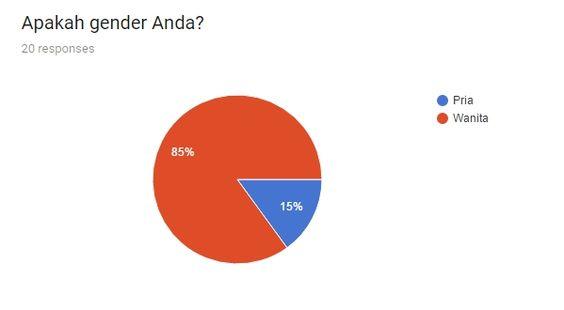 Survey perawatan jerawatn dirumah - gender