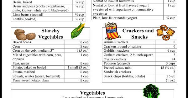 Printable Carb Counting Food Lists