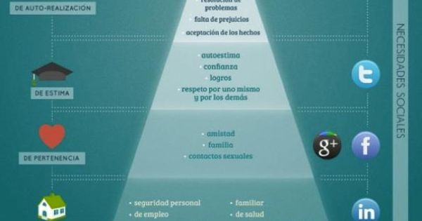 Needs Hierarchy Maslows Spanish