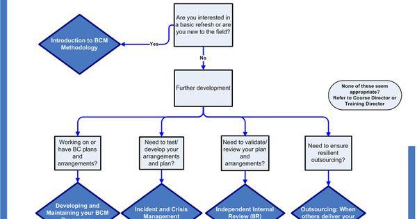 Event Security Management Courses