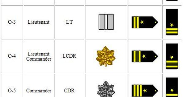 Us Army Officer Rank Structure