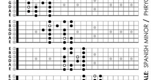 Chart of the Spanish Minor scale patterns on the guitar fretboard Also known by its Catholic