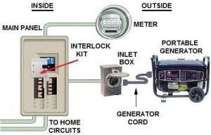 Wiring diagram for interlock transfer switch | Electrical