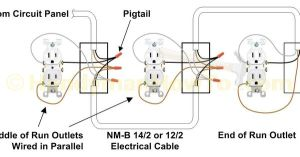 How to Replace a WornOut Electrical Outlet: pigtail wiring connections, install and test the