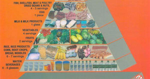 Food Pyramid For Fillpino Lactating Women Food Pyramids